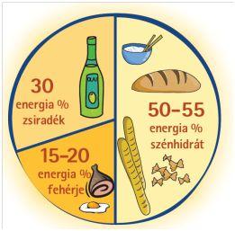 diéta cukrosoknak