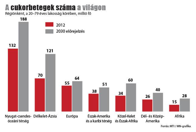 cukorbetegek száma a világon diagram