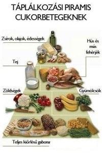 5 tipp cukorbeteg étrend elkészítéséhez - Diétás étrend cukorbetegeknek