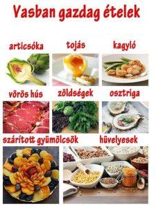 ételek, melyeknak magas a vastartalma